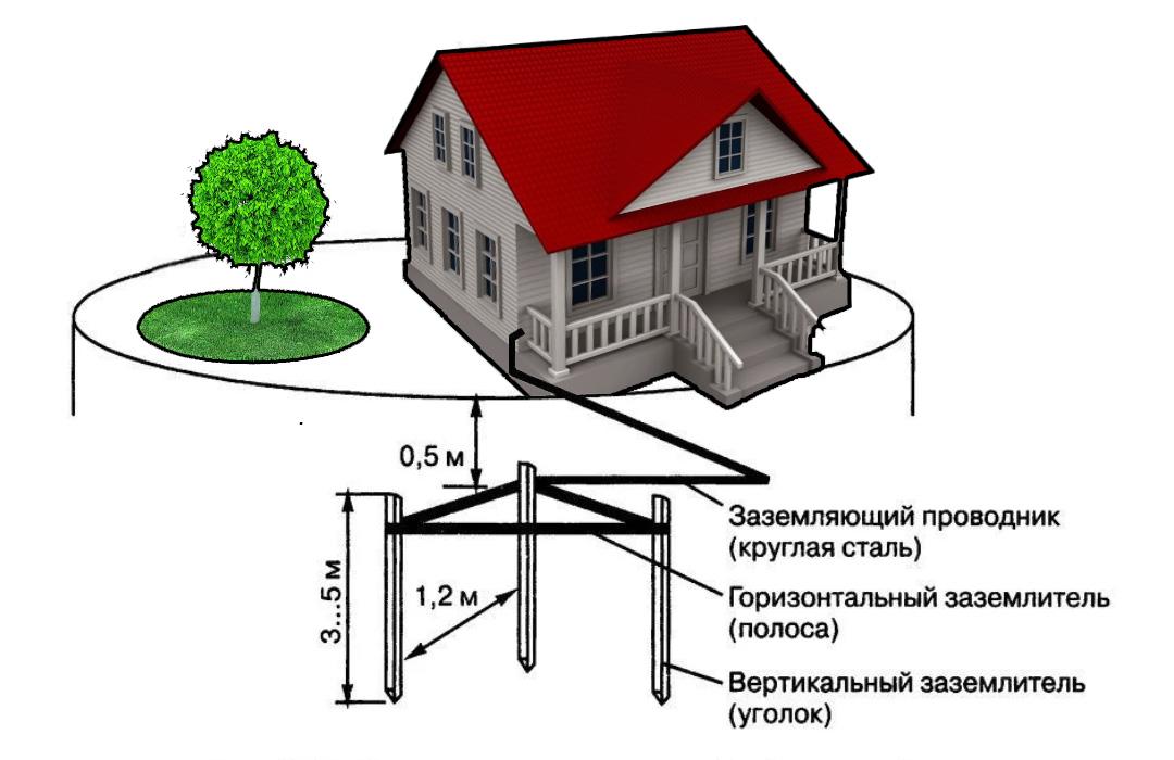 Контур заземления в частном доме